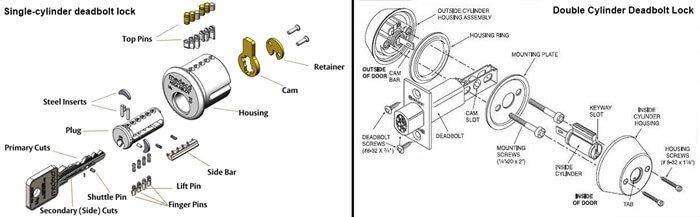 Deadbolt Lock Parts Diagram 1 - Deadbolt Locks-The Ultimate Buying Guide
