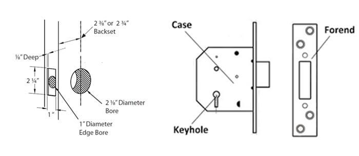 Deadbolt Lock Sizes - Deadbolt Locks-The Ultimate Buying Guide